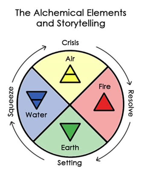 How to Create an Outline for Narrative Essay - Edussoncom